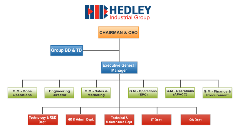 http://www.hedley-international.com/images/org_chart.png